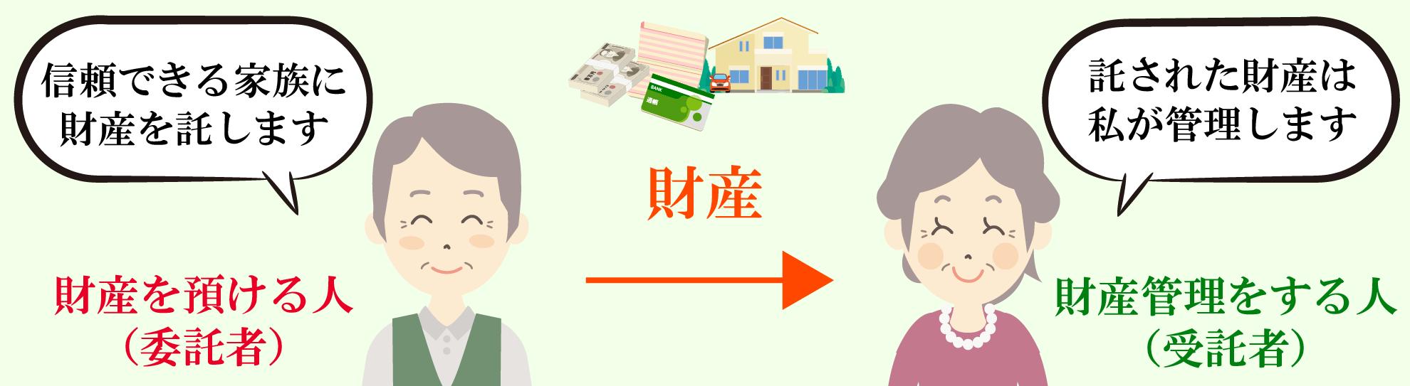 家族信託の説明図